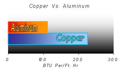 Copper Vs. Aluminum