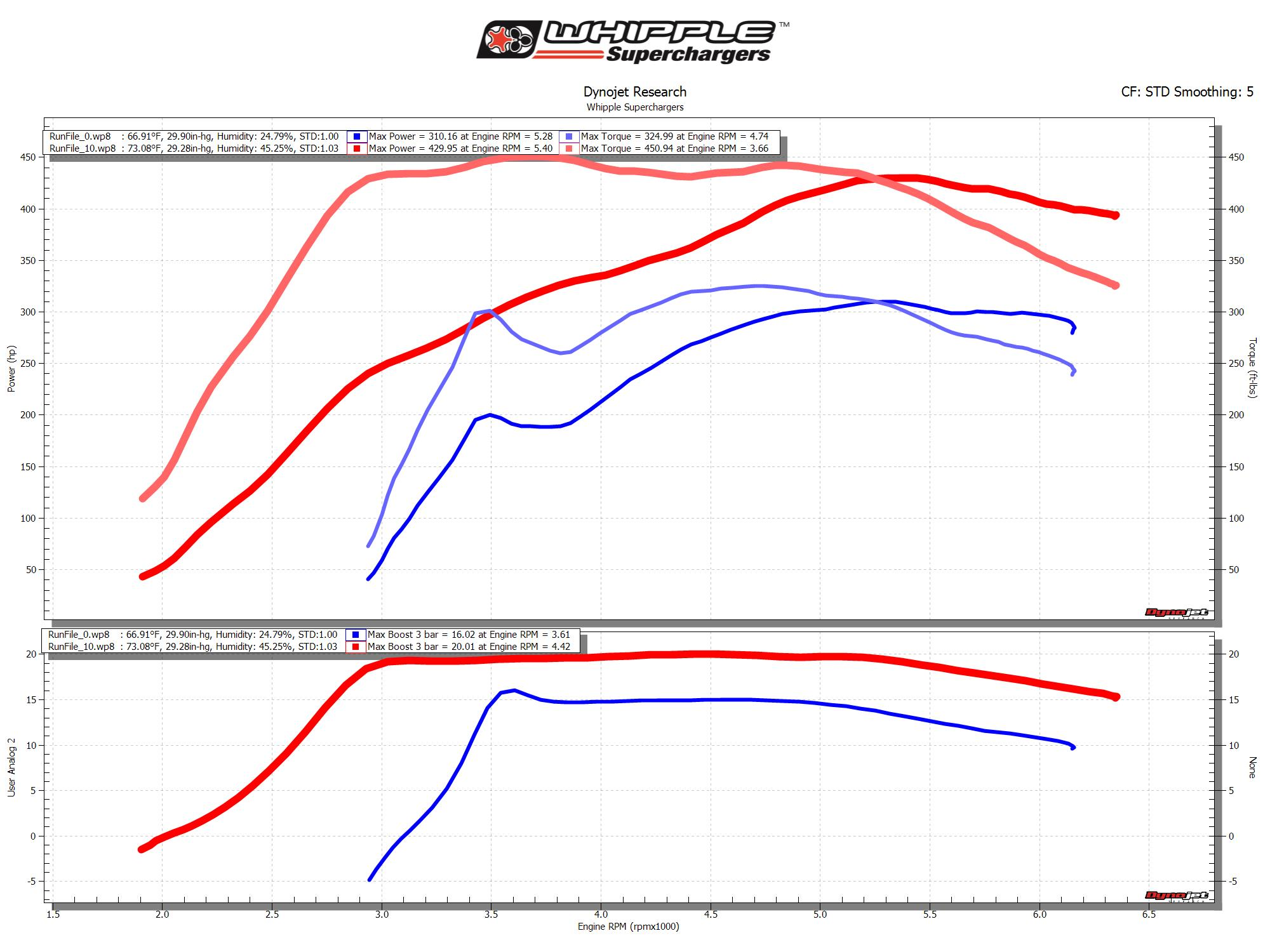 Whipple's F150 and Raptor Ecoboost Stage 1 Kit